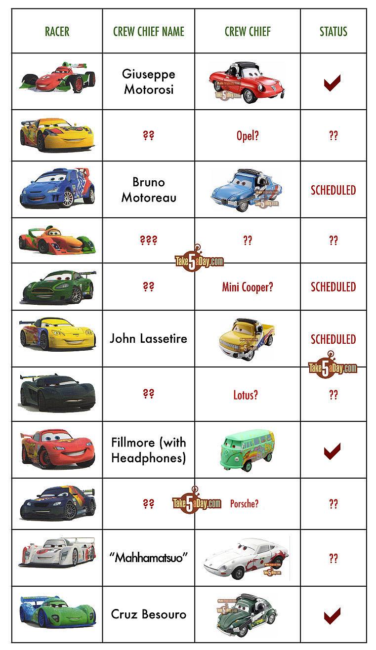 Take Five A Day Blog Archive Mattel Disney Pixar Diecast Cars 2 Next 4 Packs Crew Chief Check List